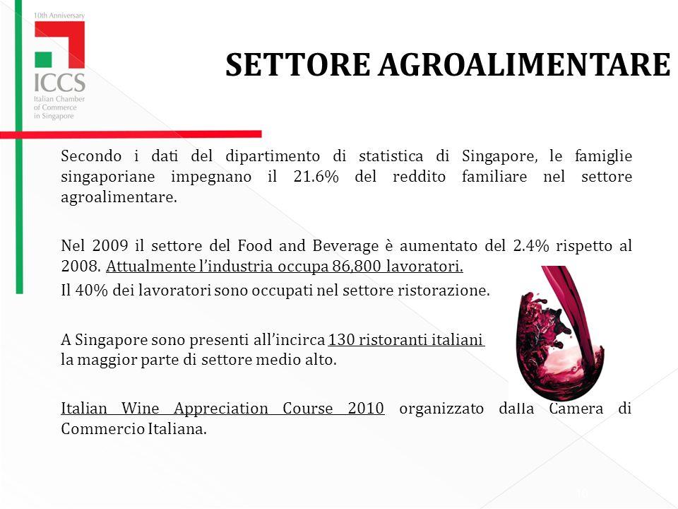 10 Secondo i dati del dipartimento di statistica di Singapore, le famiglie singaporiane impegnano il 21.6% del reddito familiare nel settore agroalimentare.