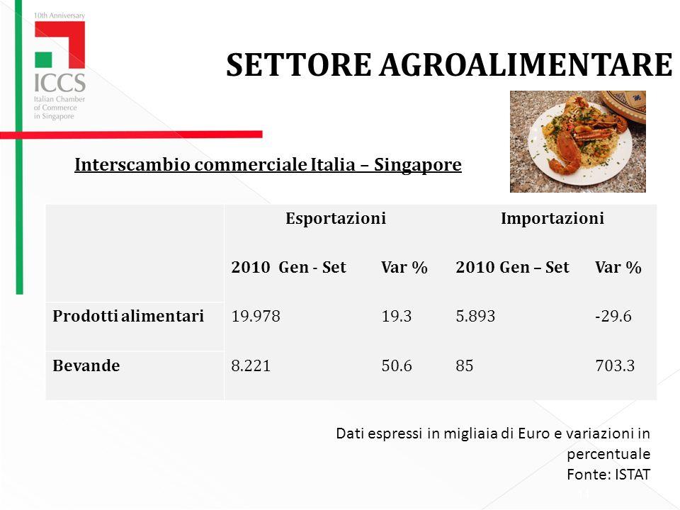 Interscambio commerciale Italia – Singapore 14 SETTORE AGROALIMENTARE EsportazioniImportazioni 2010 Gen - SetVar %2010 Gen – SetVar % Prodotti alimentari19.97819.35.893-29.6 Bevande8.22150.685703.3 Dati espressi in migliaia di Euro e variazioni in percentuale Fonte: ISTAT