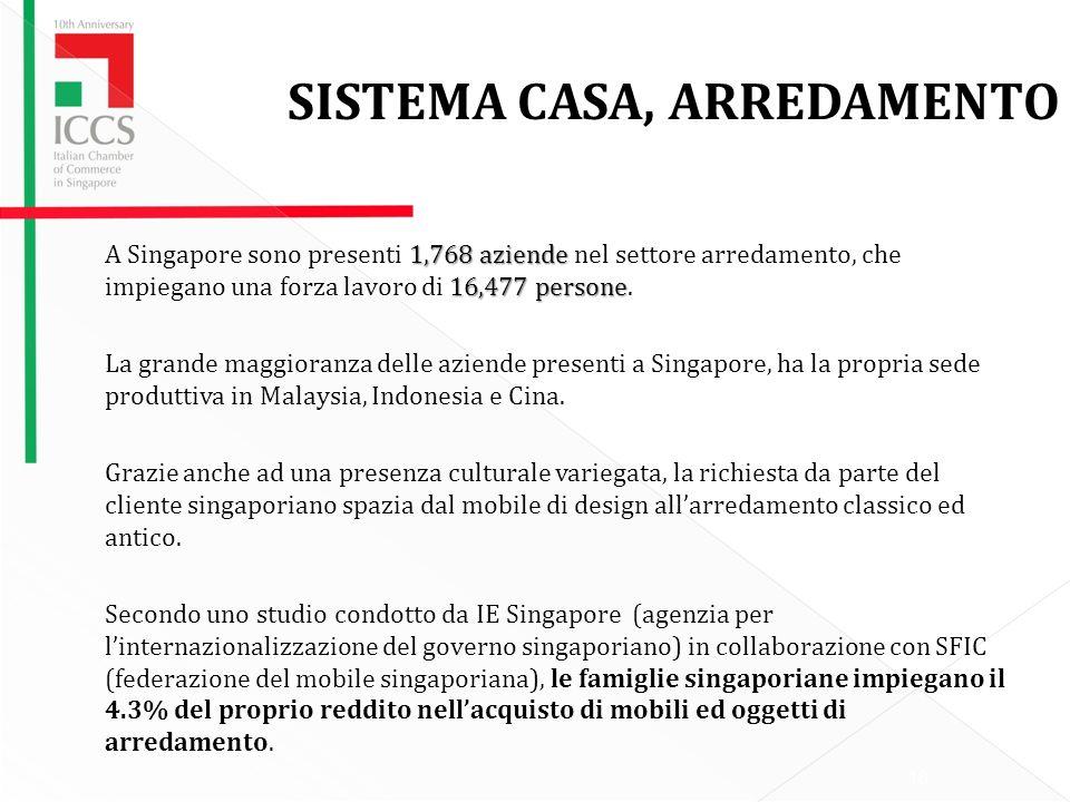 18 SISTEMA CASA, ARREDAMENTO 1,768 aziende 16,477 persone A Singapore sono presenti 1,768 aziende nel settore arredamento, che impiegano una forza lavoro di 16,477 persone.