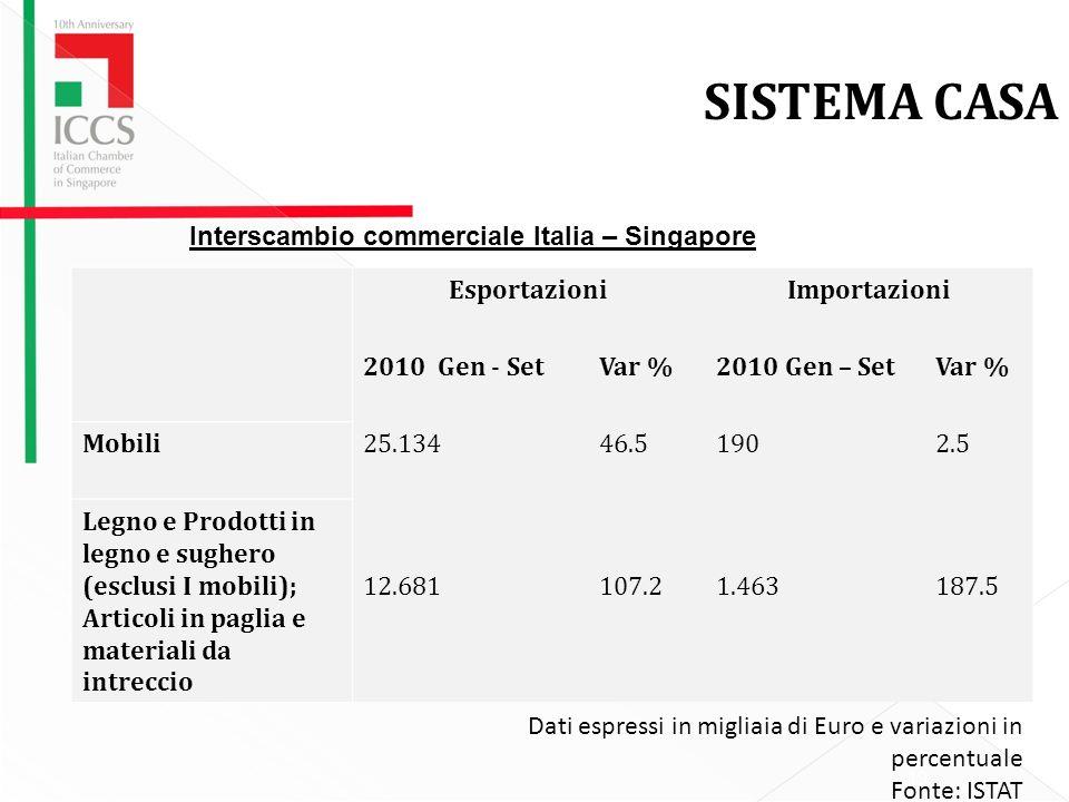 19 SISTEMA CASA EsportazioniImportazioni 2010 Gen - SetVar %2010 Gen – SetVar % Mobili25.13446.51902.5 Legno e Prodotti in legno e sughero (esclusi I mobili); Articoli in paglia e materiali da intreccio 12.681107.21.463187.5 Interscambio commerciale Italia – Singapore Dati espressi in migliaia di Euro e variazioni in percentuale Fonte: ISTAT