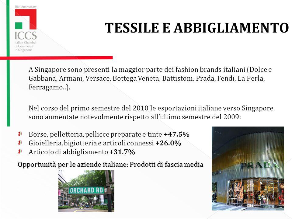 20 TESSILE E ABBIGLIAMENTO A Singapore sono presenti la maggior parte dei fashion brands italiani (Dolce e Gabbana, Armani, Versace, Bottega Veneta, Battistoni, Prada, Fendi, La Perla, Ferragamo..).