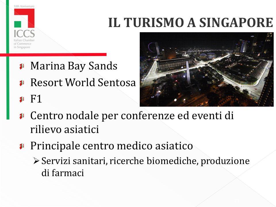 Marina Bay Sands Resort World Sentosa F1 Centro nodale per conferenze ed eventi di rilievo asiatici Principale centro medico asiatico Servizi sanitari, ricerche biomediche, produzione di farmaci IL TURISMO A SINGAPORE 21