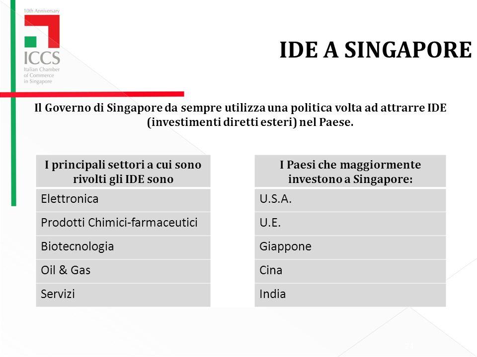 Il Governo di Singapore da sempre utilizza una politica volta ad attrarre IDE (investimenti diretti esteri) nel Paese.