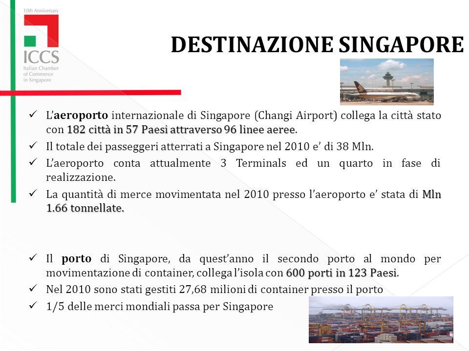 32 DESTINAZIONE SINGAPORE 182 città in 57 Paesi attraverso 96 linee aeree Laeroporto internazionale di Singapore (Changi Airport) collega la città stato con 182 città in 57 Paesi attraverso 96 linee aeree.