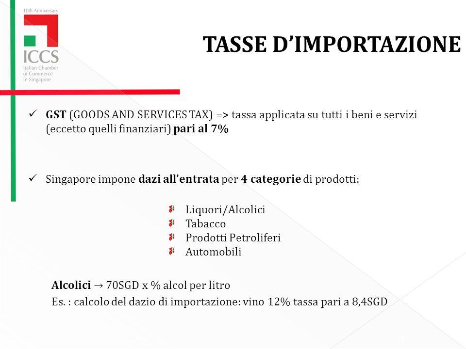 33 TASSE DIMPORTAZIONE GST (GOODS AND SERVICES TAX) => tassa applicata su tutti i beni e servizi (eccetto quelli finanziari) pari al 7% Singapore impone dazi allentrata per 4 categorie di prodotti: Liquori/Alcolici Tabacco Prodotti Petroliferi Automobili Alcolici 70SGD x % alcol per litro Es.
