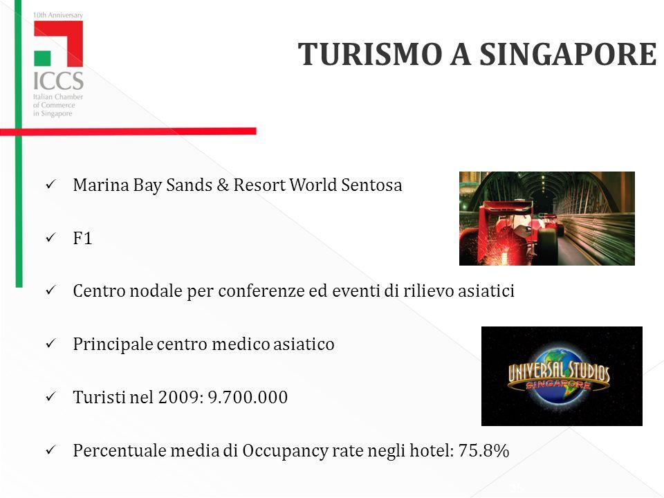 Marina Bay Sands & Resort World Sentosa F1 Centro nodale per conferenze ed eventi di rilievo asiatici Principale centro medico asiatico Turisti nel 2009: 9.700.000 Percentuale media di Occupancy rate negli hotel: 75.8% TURISMO A SINGAPORE 35