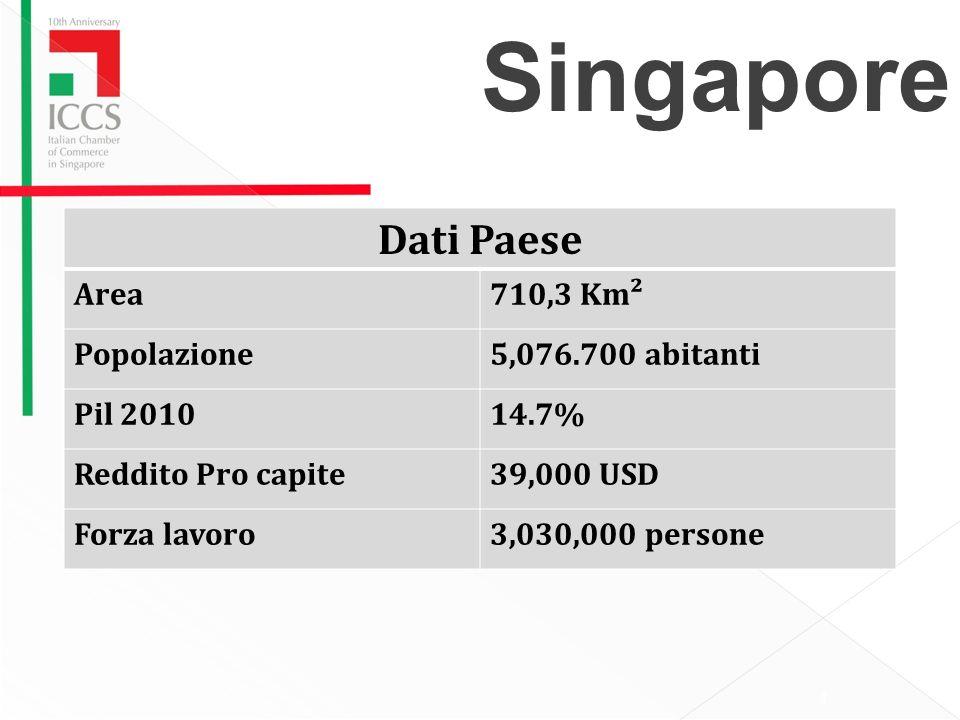 Dati Paese Area710,3 Km² Popolazione5,076.700 abitanti Pil 201014.7% Reddito Pro capite39,000 USD Forza lavoro3,030,000 persone Singapore 4