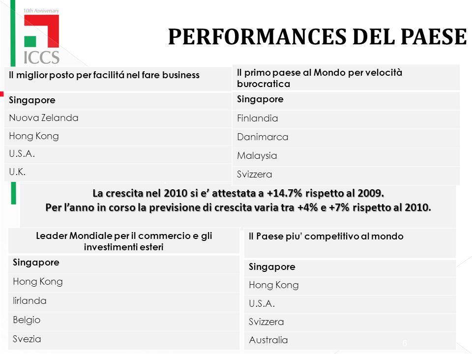 LA REAZIONE ALLA CRISI ECONOMICA MONDIALE 200820092010 I Quadrimestre 2010 II Quadrimestre 2010 III Quadrimestre 2010 IV Quadrimestre +1.8%-1.3%+16.9%+18.8%11.6%+10.5% La crescita nel 2010 si e attestata a +14.7% rispetto al 2009.