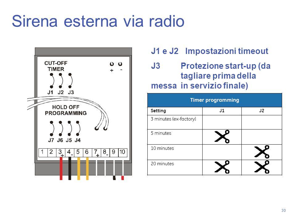 30 J1 e J2 Impostazioni timeout J3 Protezione start-up (da tagliare prima della messa in servizio finale) Sirena esterna via radio