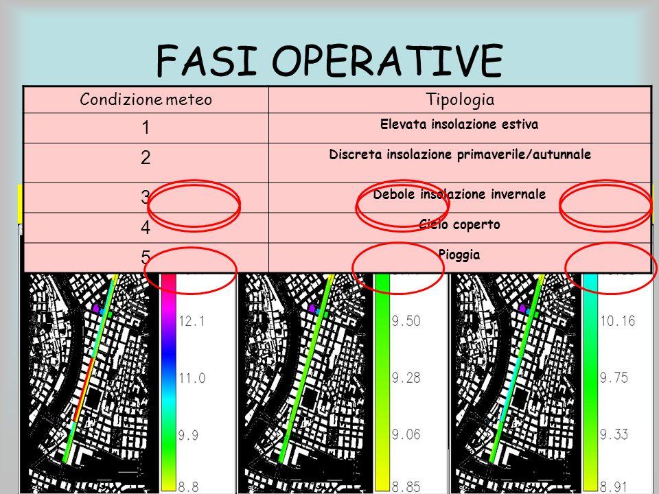 Per il calcolo di tali valori si è considerata lequivalenza ciclomotori:autoveicoli = 3:1 mMappa della velocità media utilizzando la formula tarata sulla strada in esame Vm = f (flusso) Assegnazione dei flussi ai diversi tratti (r.mapcalc) per i 3 scenari tipo (mattino, pomeriggio, sera) Suddivisione della strada in tratti omogenei dal punto di vista del flusso di traffico (r.digit)r.digit 0 FASI OPERATIVE