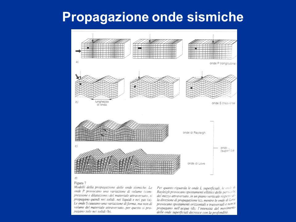 Propagazione onde sismiche