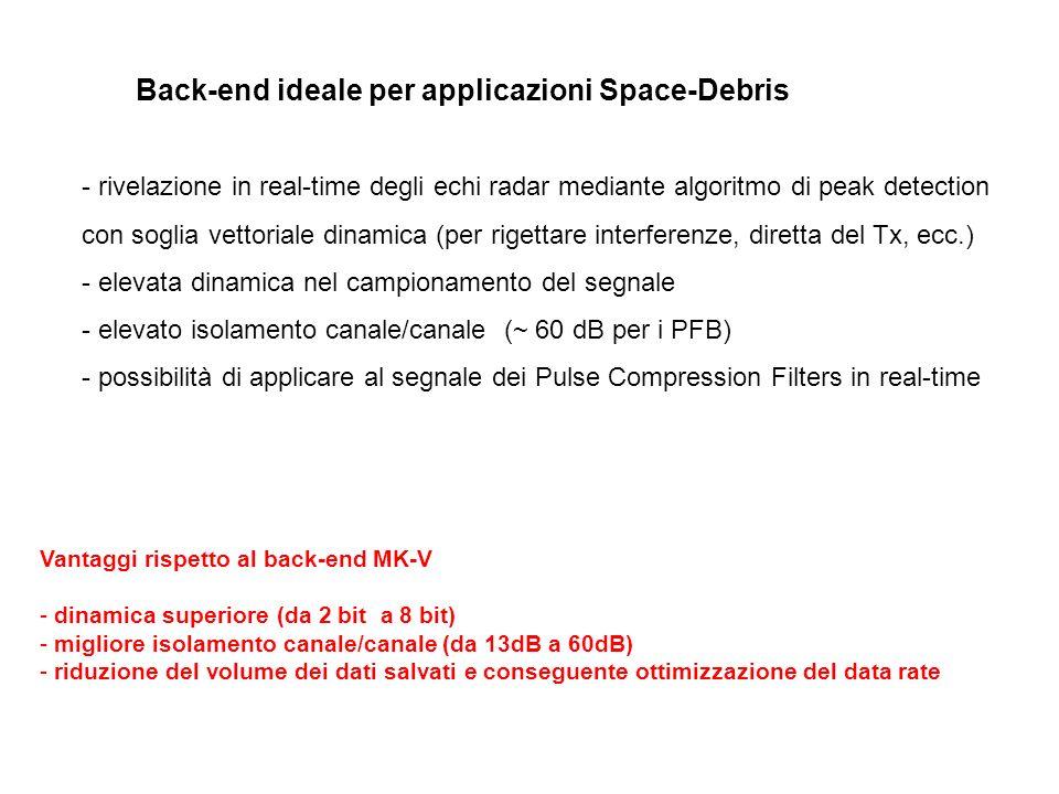 Back-end ideale per applicazioni Space-Debris - rivelazione in real-time degli echi radar mediante algoritmo di peak detection con soglia vettoriale d