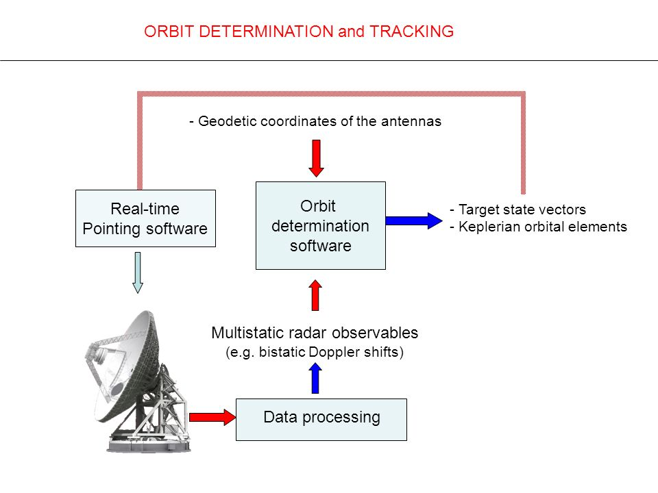 ORBIT DETERMINATION and TRACKING Orbit determination software - Geodetic coordinates of the antennas Multistatic radar observables (e.g. bistatic Dopp