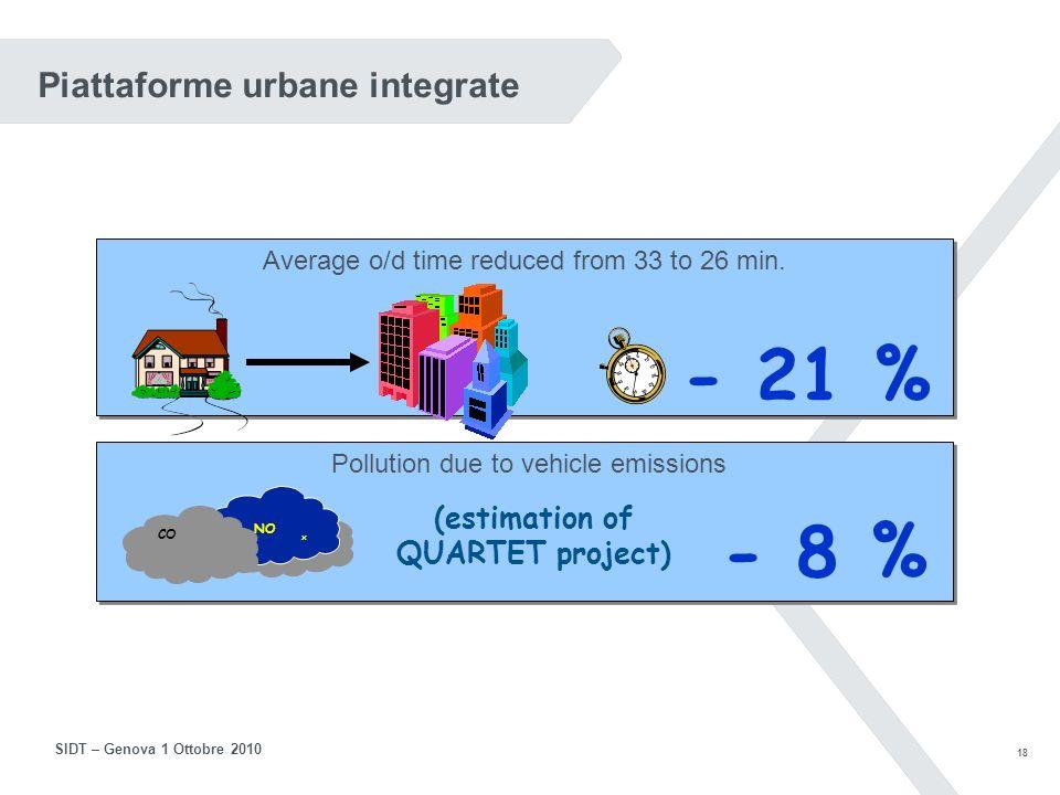 17 SIDT – Genova 1 Ottobre 2010 Controllo e gestione del traffico (4) Sistemi di gestione della corsia di emergenza Mestre: CO2: - 4% Particolato: -10% Ramp metering Progetto Tobasco: NOx: - 8/11% nellora di punta Tempi di viaggio: - 5/13%