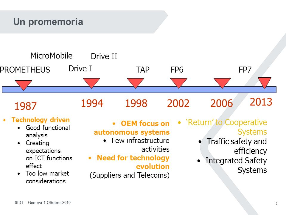 2 SIDT – Genova 1 Ottobre 2010 1987 1994199820022006 PROMETHEUS MicroMobile Drive I Drive II TAPFP6FP7 2013 Technology driven Good functional analysis Creating expectations on ICT functions effect Too low market considerations OEM focus on autonomous systems Few infrastructure activities Need for technology evolution (Suppliers and Telecoms) Return to Cooperative Systems Traffic safety and efficiency Integrated Safety Systems Un promemoria