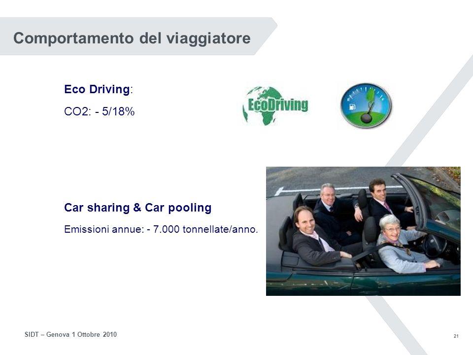 20 SIDT – Genova 1 Ottobre 2010 Integrazione sistemi UTC e PTL I sistemi UTC e per il trasporto pubblico possono essere integrati per dar luogo alla funzione di PRIORITA Vantaggi sia per il traffico privato che per il trasporto pubblico
