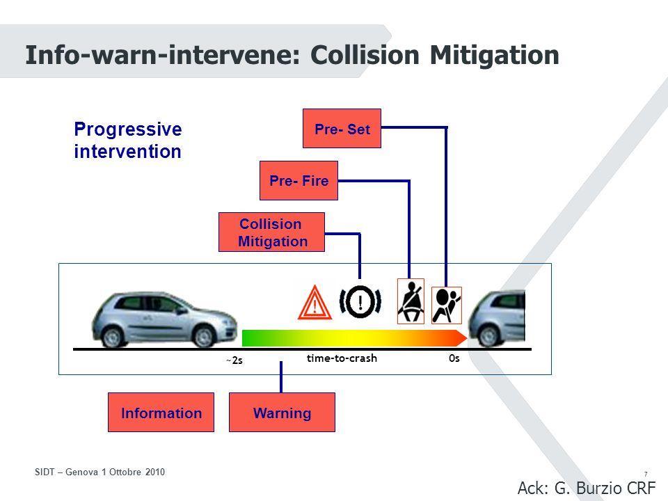 7 SIDT – Genova 1 Ottobre 2010 1 time-to-crash0s ~2s Progressive intervention Pre- Fire Collision Mitigation Pre- Set Info-warn-intervene: Collision Mitigation WarningInformation Ack: G.