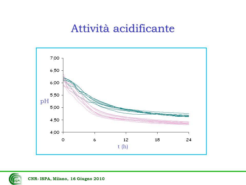 Attività acidificante CNR- ISPA, Milano, 16 Giugno 2010 t (h) pH