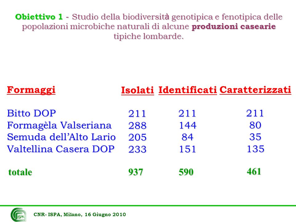 Formaggi Bitto DOP Formagèla Valseriana Semuda dellAlto Lario Valtellina Casera DOP Isolati211288205233 Identificati21114484151 Caratterizzati21180351