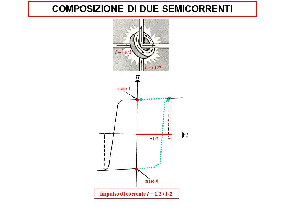 i =+1/2 i impulso di corrente i = 1/2+1/2 stato 1 H. +1/2+1. stato 0 COMPOSIZIONE DI DUE SEMICORRENTI