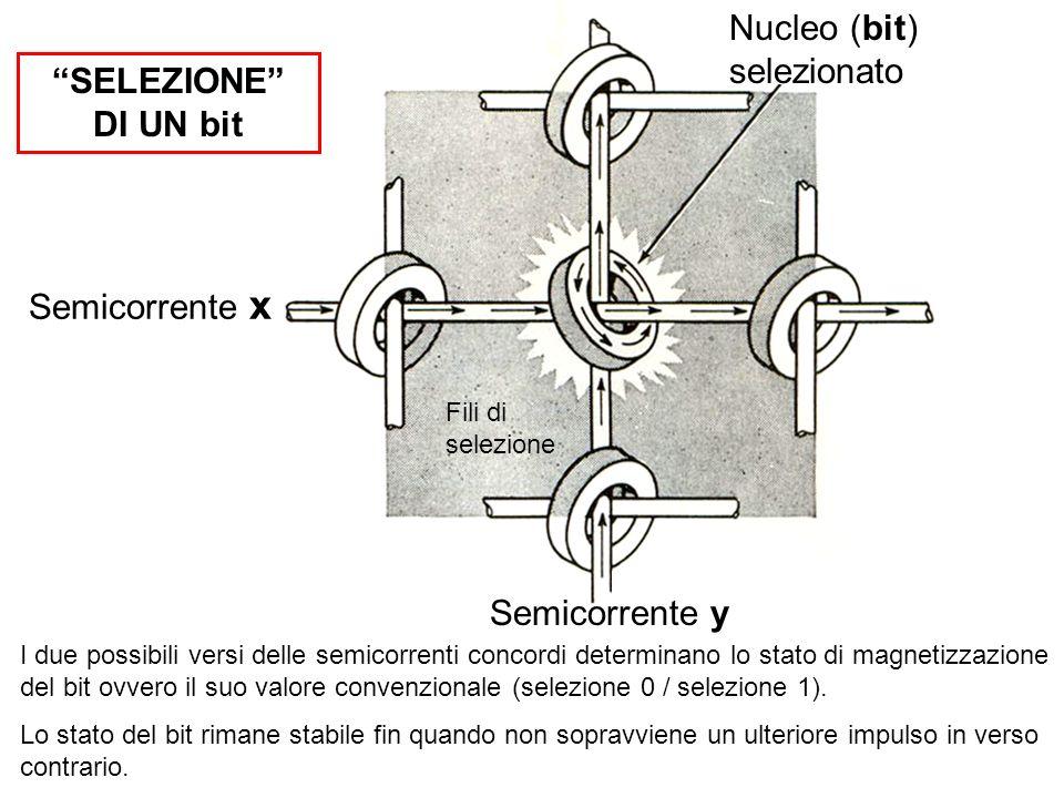 I due possibili versi delle semicorrenti concordi determinano lo stato di magnetizzazione del bit ovvero il suo valore convenzionale (selezione 0 / se