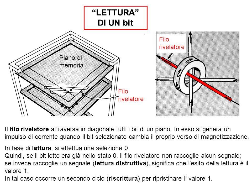 Il filo rivelatore attraversa in diagonale tutti i bit di un piano. In esso si genera un impulso di corrente quando il bit selezionato cambia il propr