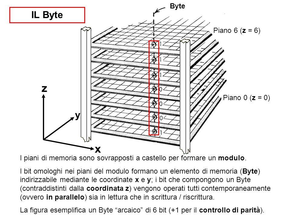 IL Byte Byte x y z I piani di memoria sono sovrapposti a castello per formare un modulo. I bit omologhi nei piani del modulo formano un elemento di me
