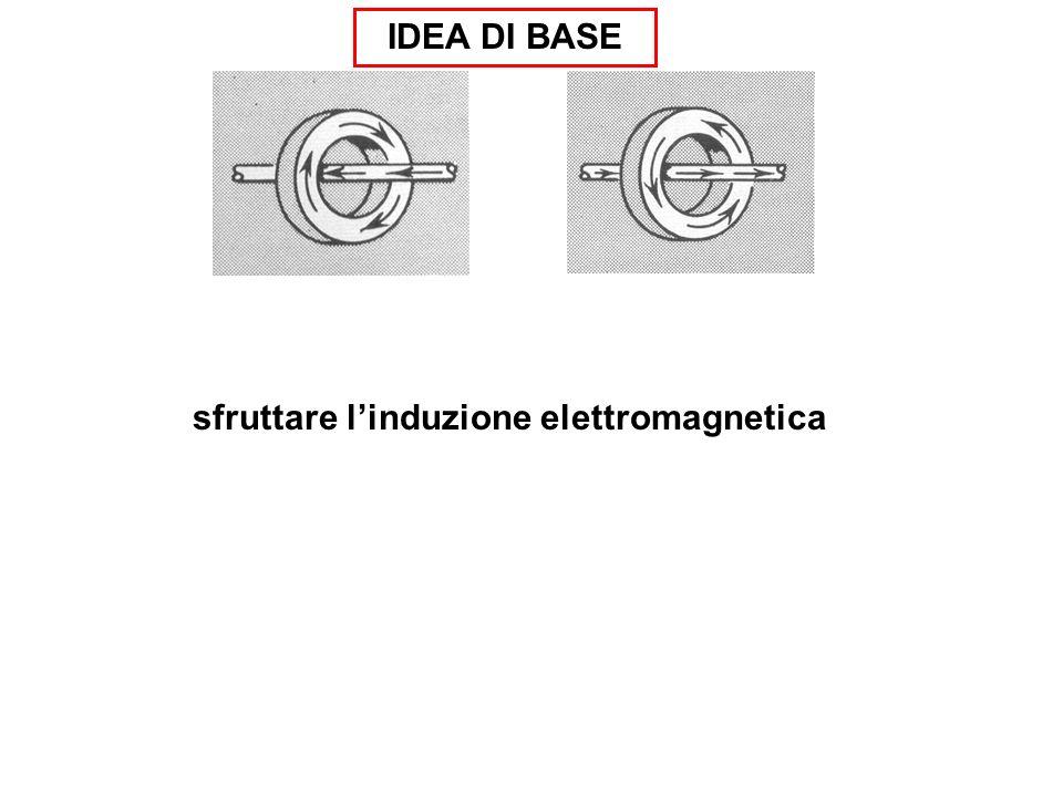 IDEA DI BASE sfruttare linduzione elettromagnetica