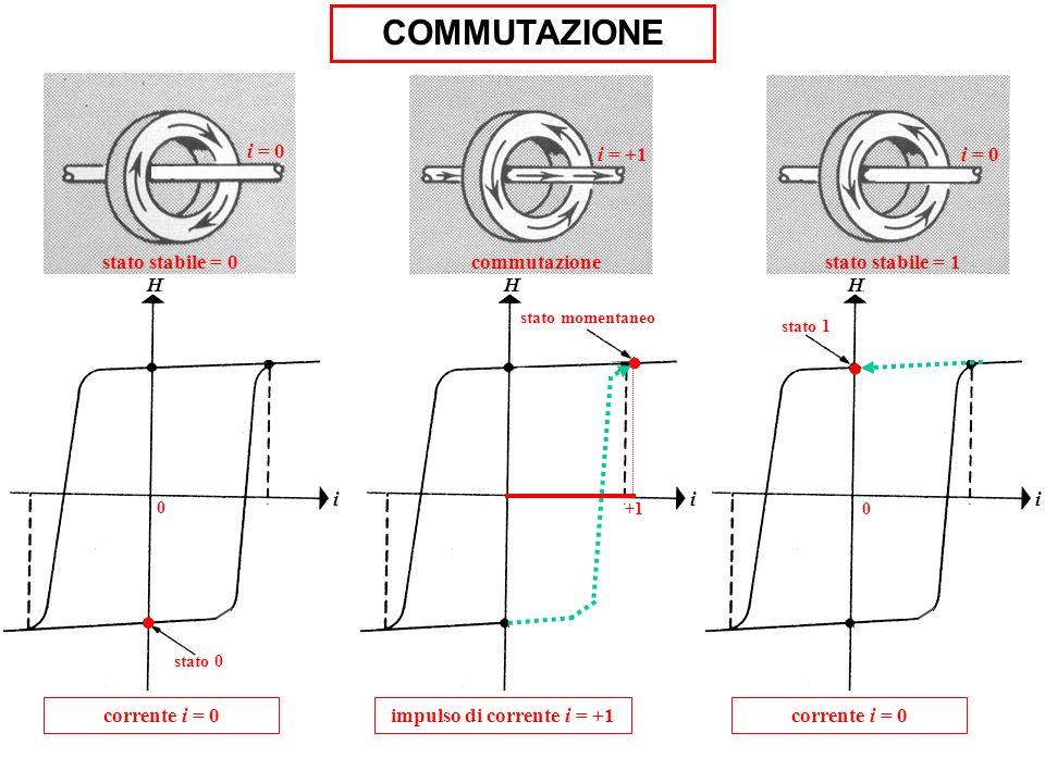i H +1. stato momentaneo impulso di corrente i = +1 commutazione i = +1 H stato 0 i. 0 corrente i = 0 stato stabile = 0 i = 0 stato 1 0 H i. corrente