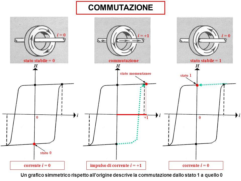 H stato 0 i. 0 corrente i = 0 stato stabile = 0 i = 0 i H +1. stato momentaneo impulso di corrente i = +1 COMMUTAZIONE Un grafico simmetrico rispetto