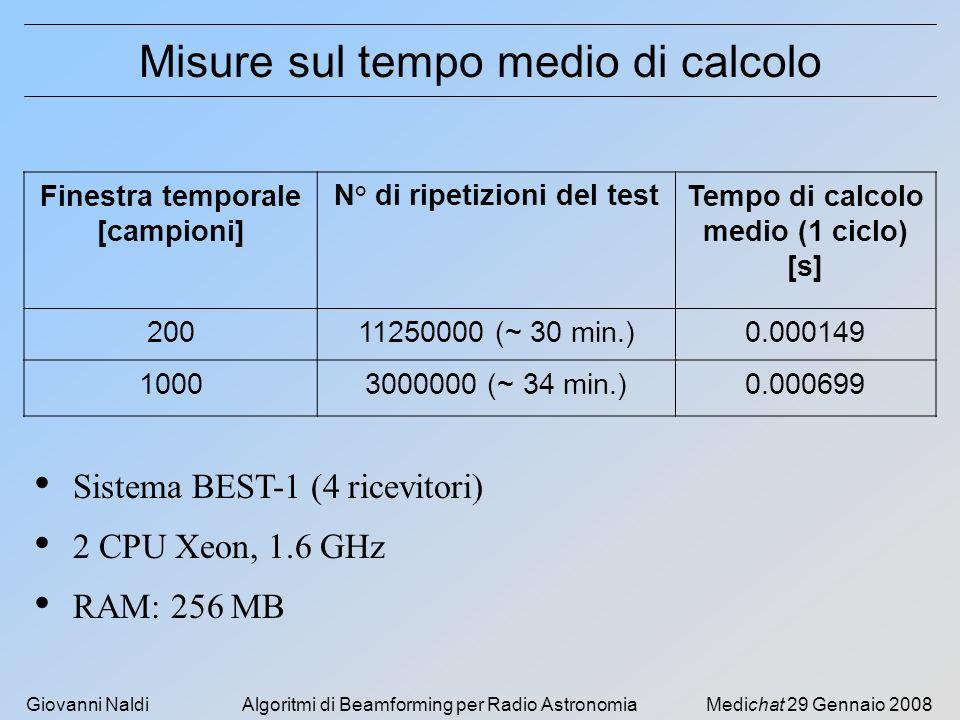 Giovanni NaldiAlgoritmi di Beamforming per Radio AstronomiaMedichat 29 Gennaio 2008 Misure sul tempo medio di calcolo Finestra temporale [campioni] N° di ripetizioni del testTempo di calcolo medio (1 ciclo) [s] 20011250000 (~ 30 min.)0.000149 10003000000 (~ 34 min.)0.000699 Sistema BEST-1 (4 ricevitori) 2 CPU Xeon, 1.6 GHz RAM: 256 MB