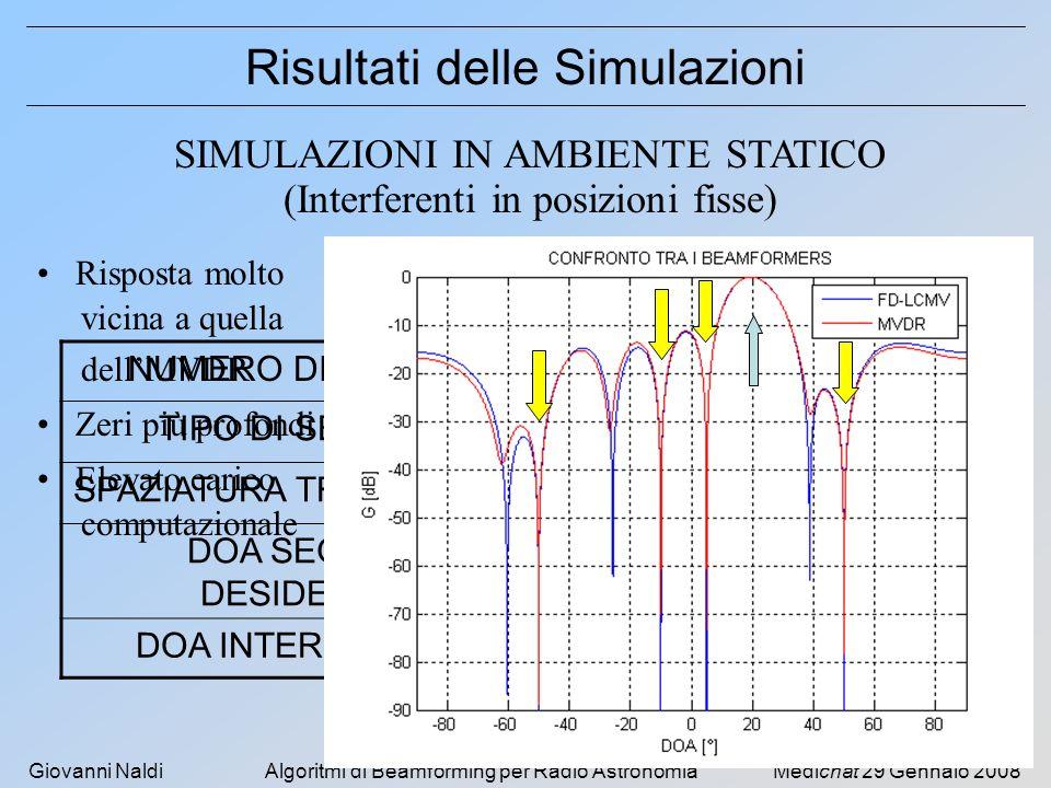 Giovanni NaldiAlgoritmi di Beamforming per Radio AstronomiaMedichat 29 Gennaio 2008 Risultati delle Simulazioni SIMULAZIONI IN AMBIENTE STATICO (Interferenti in posizioni fisse) NUMERO DI SENSORI 8 TIPO DI SENSOREIDEALE SPAZIATURA TRA I SENSORI λ/2 @ f 0 DOA SEGNALE DESIDERATO +20° DOA INTERFERENZE -50° -10° +5° +50° Risposta molto vicina a quella dellMVDR Zeri più profondi Elevato carico computazionale