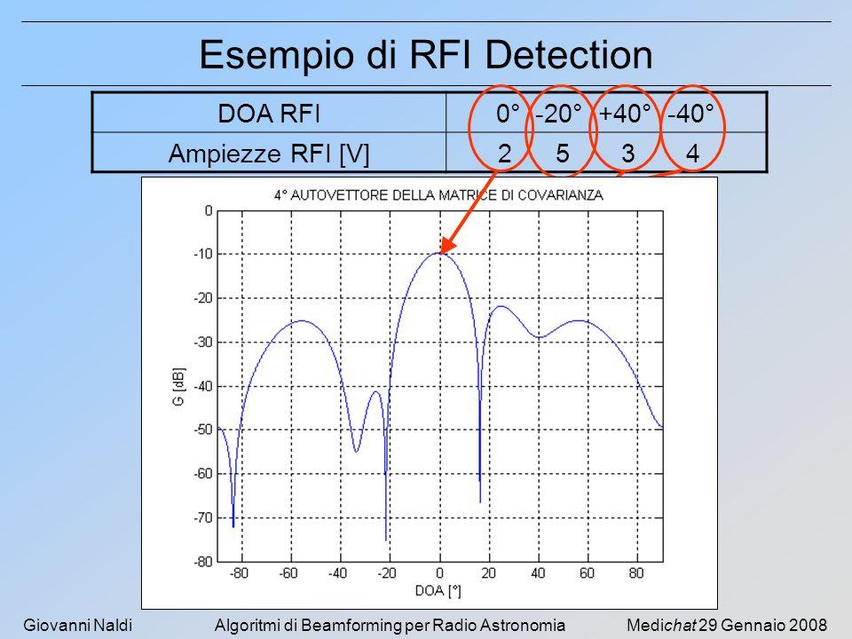 Giovanni NaldiAlgoritmi di Beamforming per Radio AstronomiaMedichat 29 Gennaio 2008 Esempio di RFI Detection DOA RFI0° -20° +40° -40° Ampiezze RFI [V] 2 5 3 4