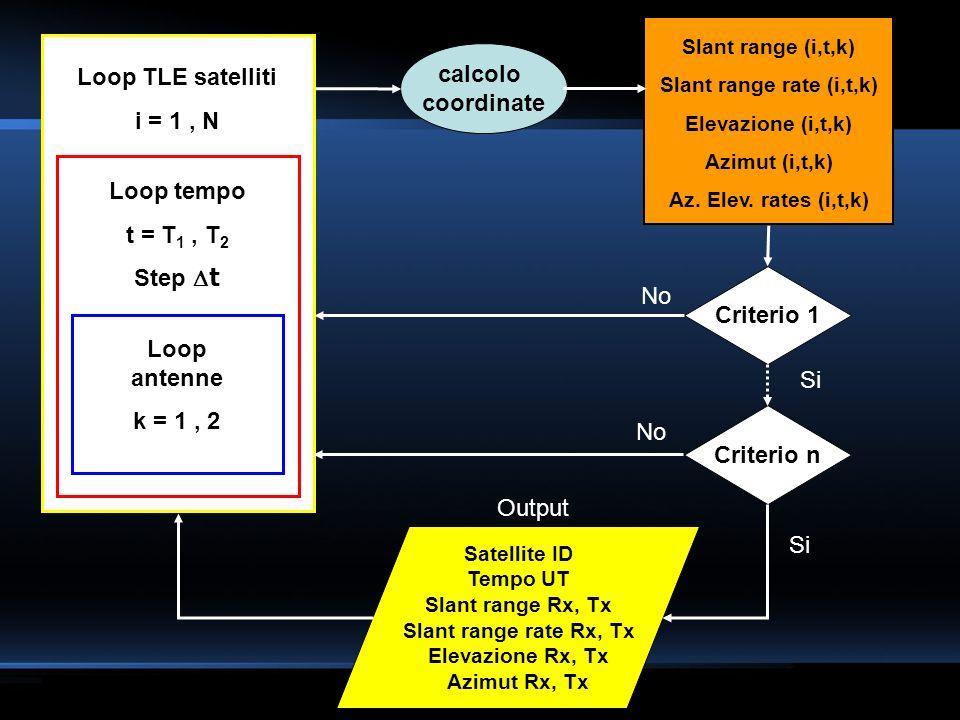 calcolo coordinate Loop TLE satelliti i = 1, N Loop tempo UT t = T 1, T 2 Stept Loop posizione antenne k = 1, 2 Slant range (i,t,k) Slant range rate (