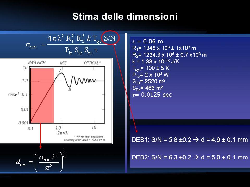 DEB1: S/N = 5.8 ±0.2 d = 4.9 ± 0.1 mm DEB2: S/N = 6.3 ±0.2 d = 5.0 ± 0.1 mm Stima delle dimensioni = 0.06 m R 1 = 1348 x 10 3 ± 1x10 3 m R 2 = 1234.3