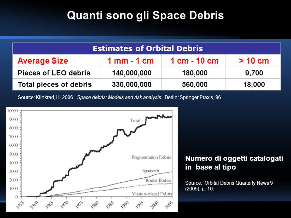 Estimates of Orbital Debris Average Size1 mm - 1 cm 1 cm - 10 cm > 10 cm Pieces of LEO debris140,000,000 180,000 9,700 Total pieces of debris330,000,0