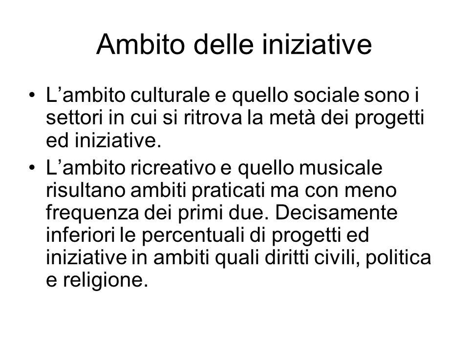 Ambito delle iniziative Lambito culturale e quello sociale sono i settori in cui si ritrova la metà dei progetti ed iniziative. Lambito ricreativo e q