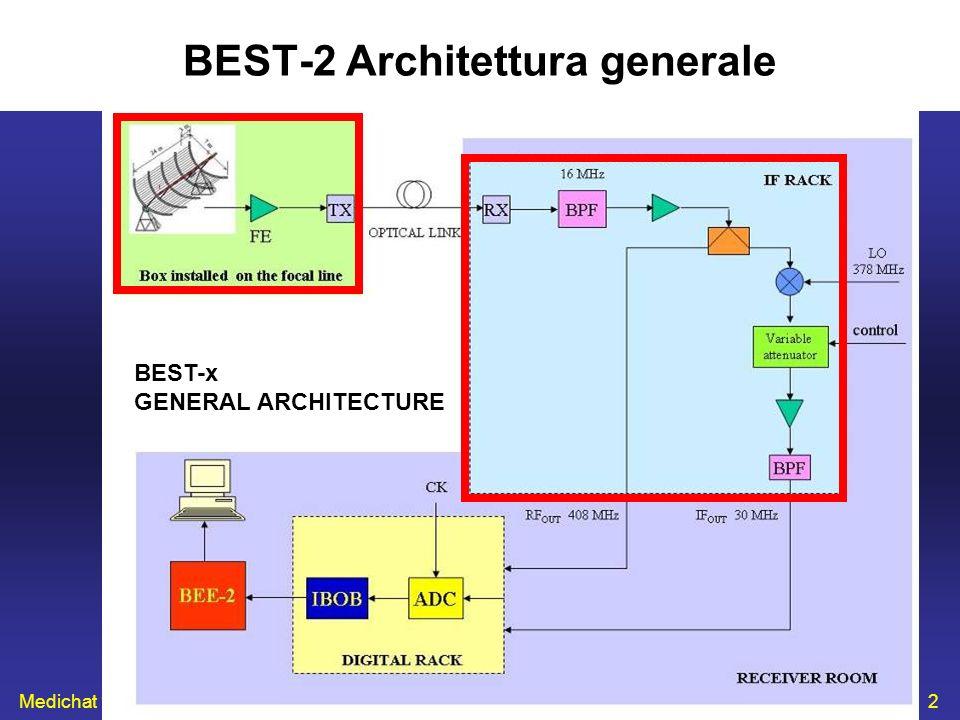 Medichat 13 Novembre 20072 BEST-2 Architettura generale BEST-x GENERAL ARCHITECTURE
