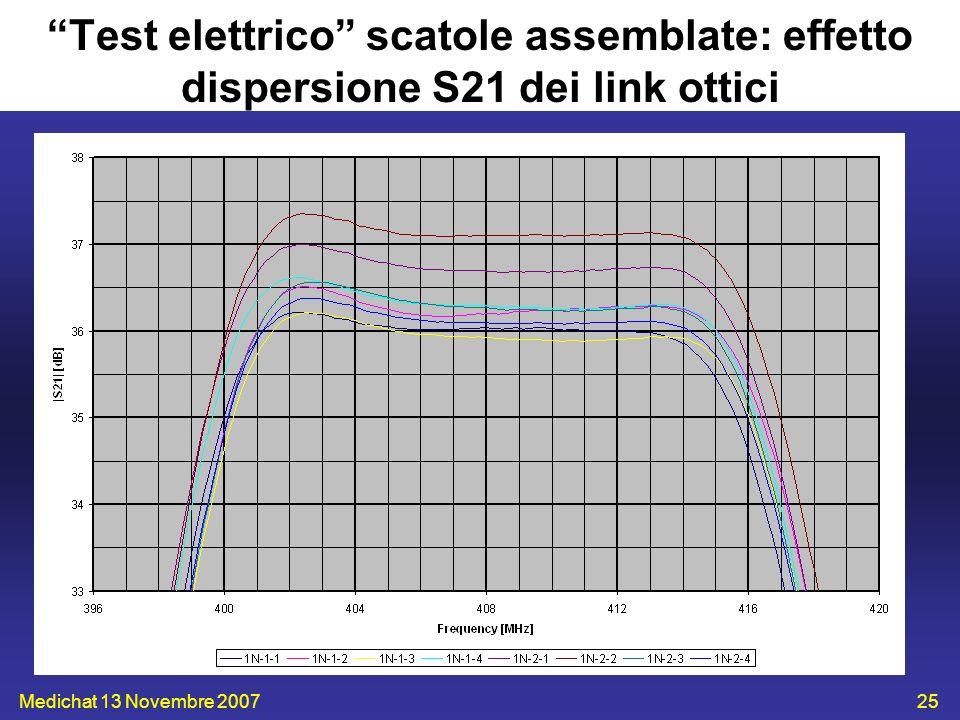 Medichat 13 Novembre 200725 Test elettrico scatole assemblate: effetto dispersione S21 dei link ottici