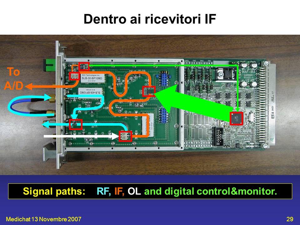 Medichat 13 Novembre 200729 Dentro ai ricevitori IF Signal paths: RF, IF, OL and digital control&monitor. To A/D