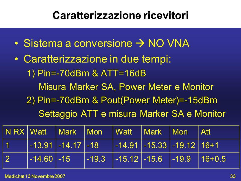 Medichat 13 Novembre 200733 Caratterizzazione ricevitori Sistema a conversione NO VNA Caratterizzazione in due tempi: 1) Pin=-70dBm & ATT=16dB Misura