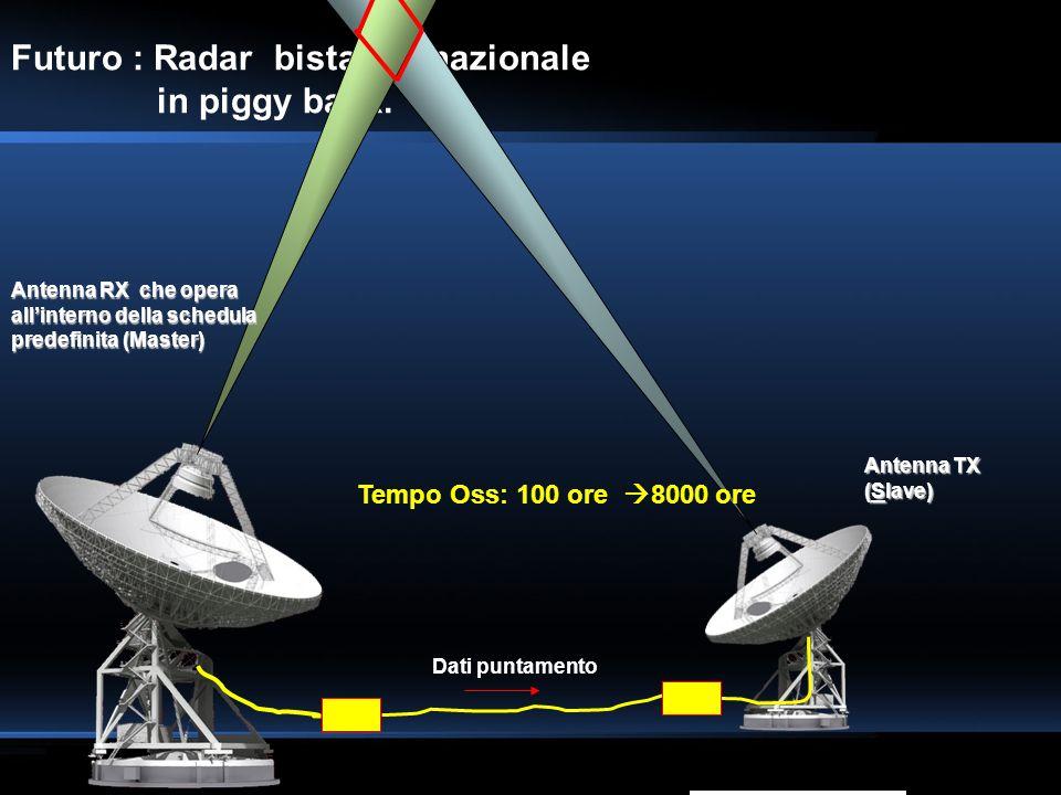 Futuro : Radar bistatico nazionale in piggy back. Antenna TX (Slave) Antenna RX che opera allinterno della schedula predefinita (Master) Dati puntamen