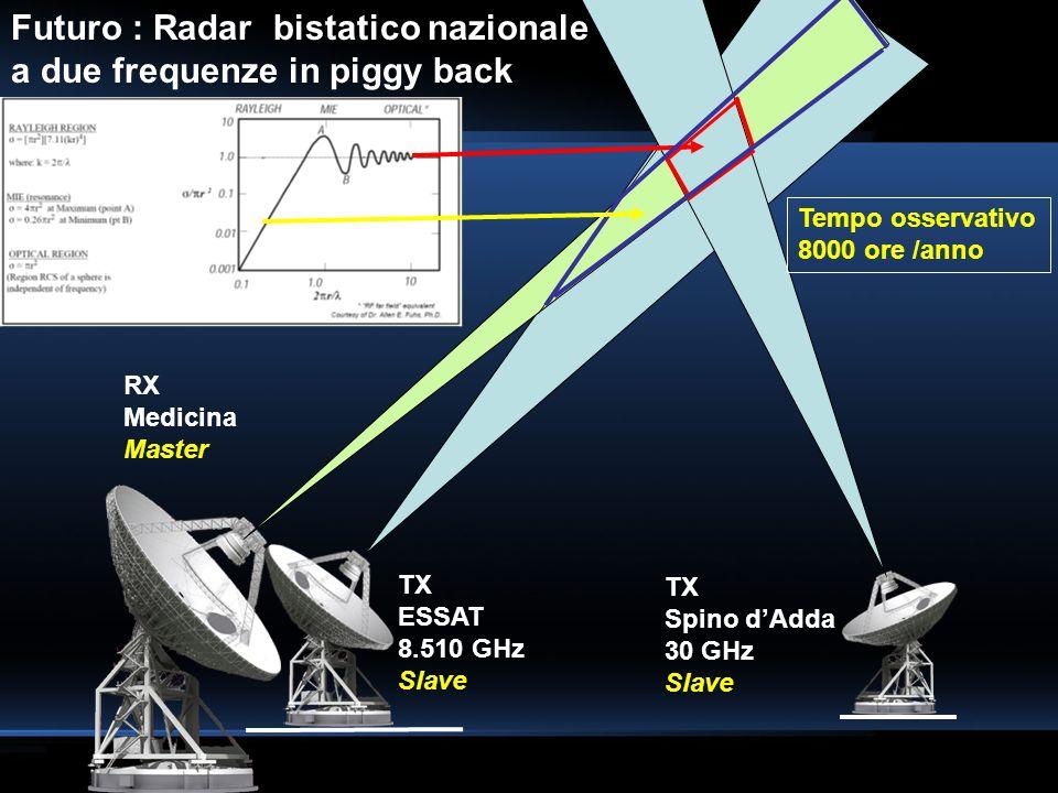 Futuro : Radar bistatico nazionale a due frequenze in piggy back TX ESSAT 8.510 GHz Slave RX Medicina Master TX Spino dAdda 30 GHz Slave Tempo osserva