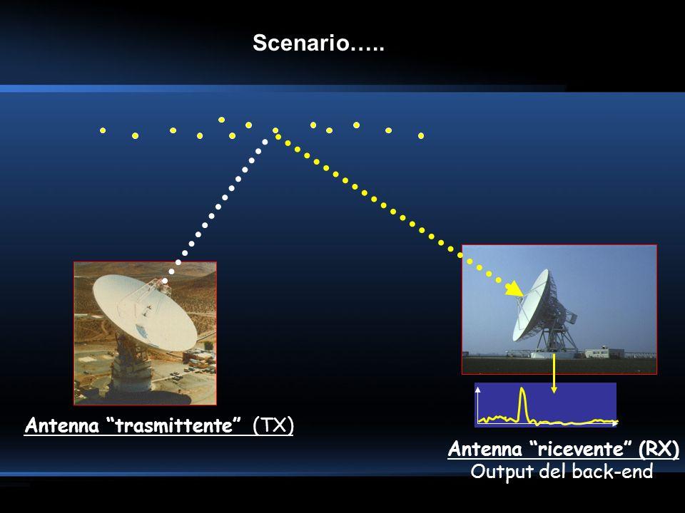 Antenna trasmittente (TX) Antenna ricevente (RX) Output del back-end Scenario…..