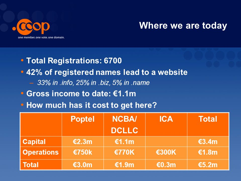 Where we are today Total Registrations: 6700 42% of registered names lead to a website –33% in.info, 25% in.biz, 5% in.name Gross income to date: 1.1m How much has it cost to get here.