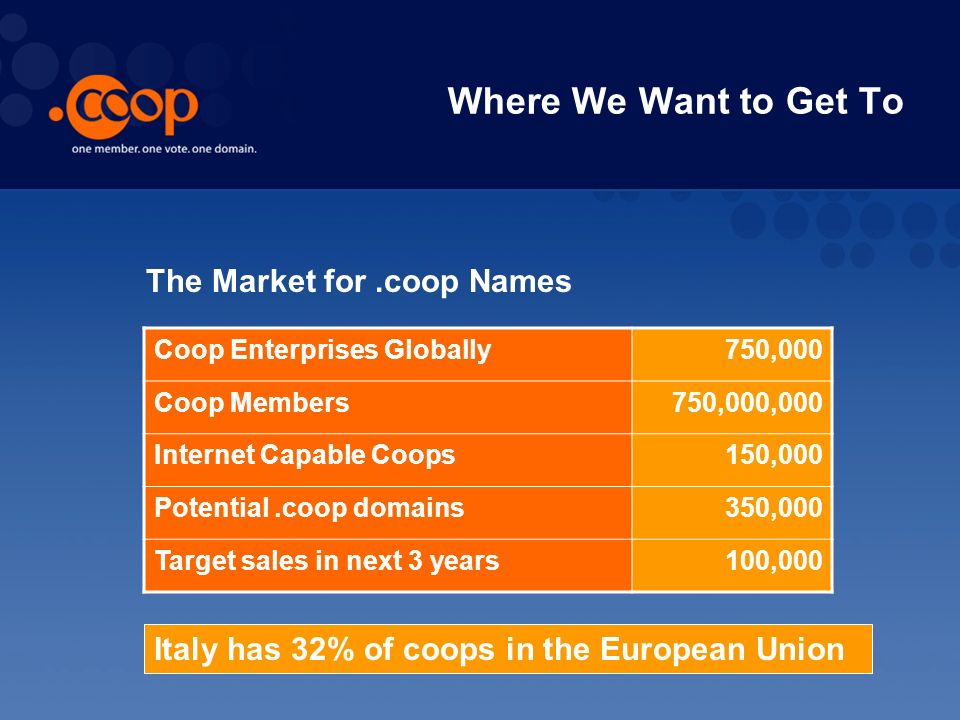 Where We Want to Get To Coop Enterprises Globally750,000 Coop Members750,000,000 Internet Capable Coops150,000 Potential.coop domains350,000 Target sales in next 3 years100,000 The Market for.coop Names Italy has 32% of coops in the European Union