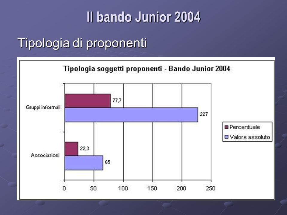 Tipologia di proponenti Il bando Junior 2004