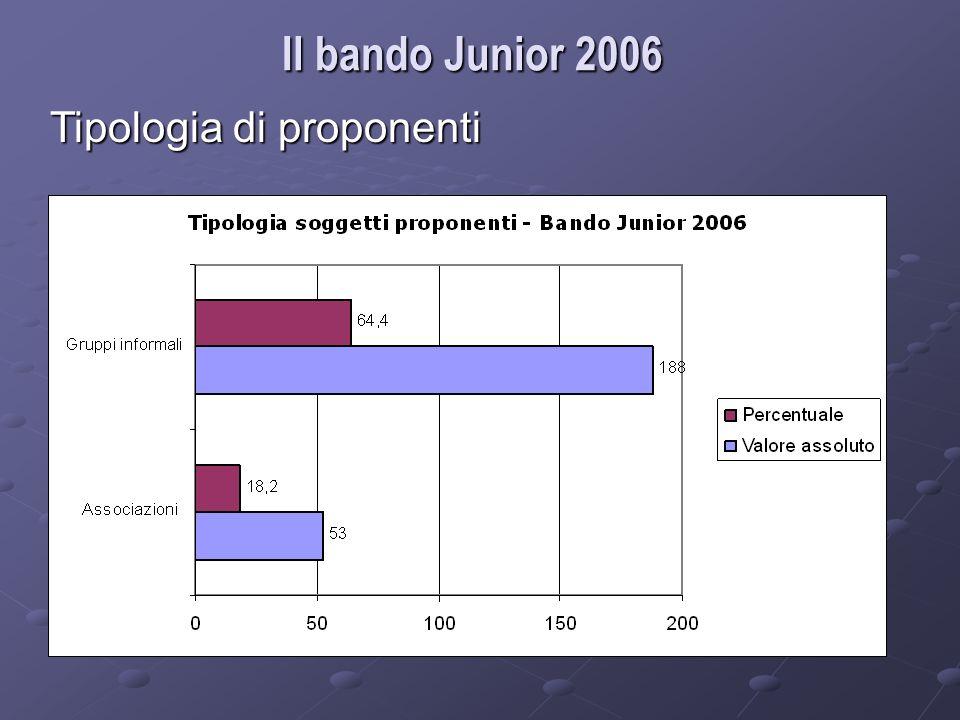 Il bando Junior 2006 Tipologia di proponenti