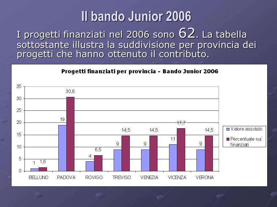 Il bando Junior 2006 I progetti finanziati nel 2006 sono 62.