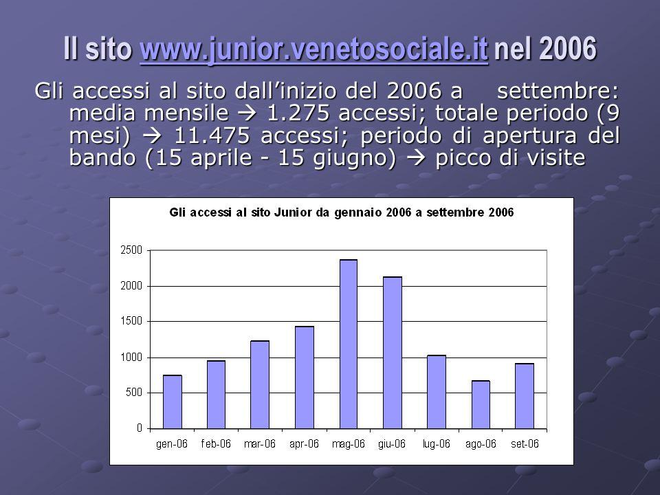 Il sito www.junior.venetosociale.it nel 2006 www.junior.venetosociale.it Gli accessi al sito dallinizio del 2006 a settembre: media mensile 1.275 accessi; totale periodo (9 mesi) 11.475 accessi; periodo di apertura del bando (15 aprile - 15 giugno) picco di visite